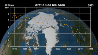 Link to Recent Story entitled: Annual Arctic Sea Ice Minimum 1979-2013 with Area Graph
