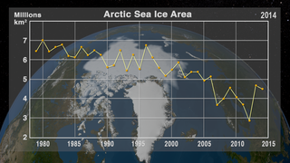 Link to Recent Story entitled: Annual Arctic Sea Ice Minimum 1979-2014 with Area Graph