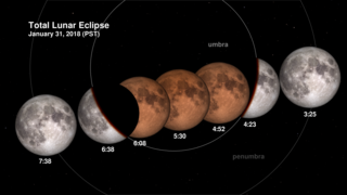 Link to Related Story entitled: January 31, 2018 Total Lunar Eclipse: Shadow View