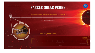 Link to Related Story entitled: Parker Solar Probe - Close to the Sun