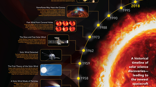 Link to Related Story entitled: Solar Corona Science Timeline