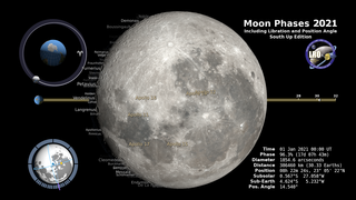 Link to Recent Story entitled: Moon Phase and Libration, 2021 South Up