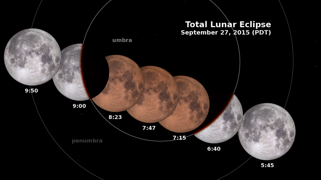 Nasa viz total lunar eclipse diagram showing the moon at various stages of the eclipse with times in mountain daylight time mdt ccuart Images