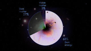 Link to Recent Story entitled: Content of the Universe Pie Chart