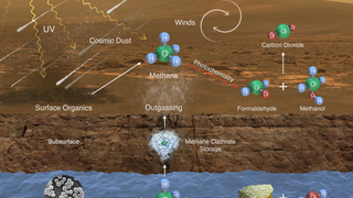 Link to Recent Story entitled: Possible Methane Sources and Sinks on Mars