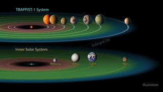 Link to Recent Story entitled: TRAPPIST-1 Exoplanets and the Habitable Zone